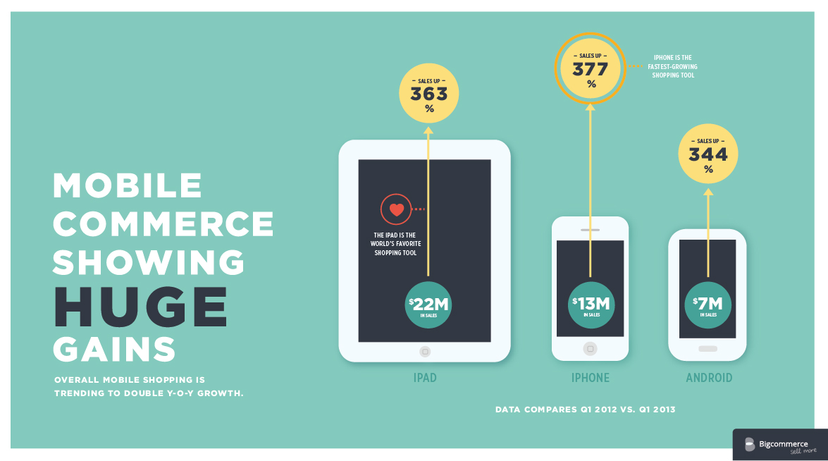 Mobile ecommerce m commerce are you ready for E commerce mobili