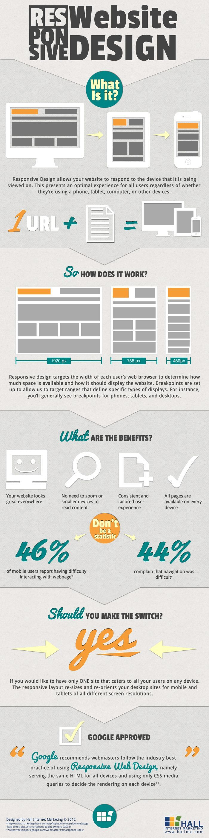 responsive-design-what-is-it